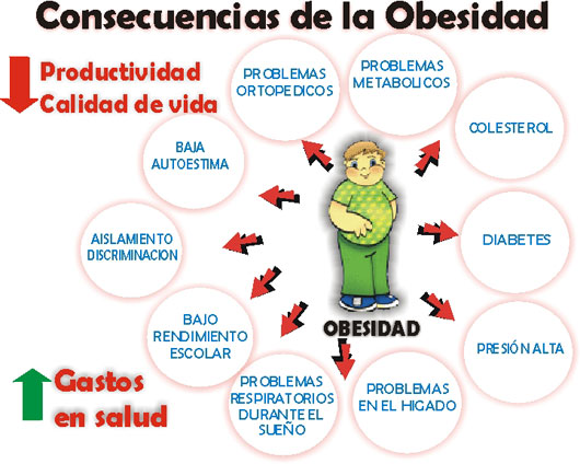 obesidad-consecuencias.1 (1)