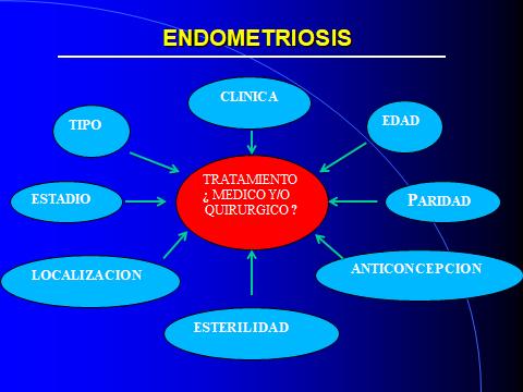 ENDOMETRIOSIS. TRATAMIENTO.1